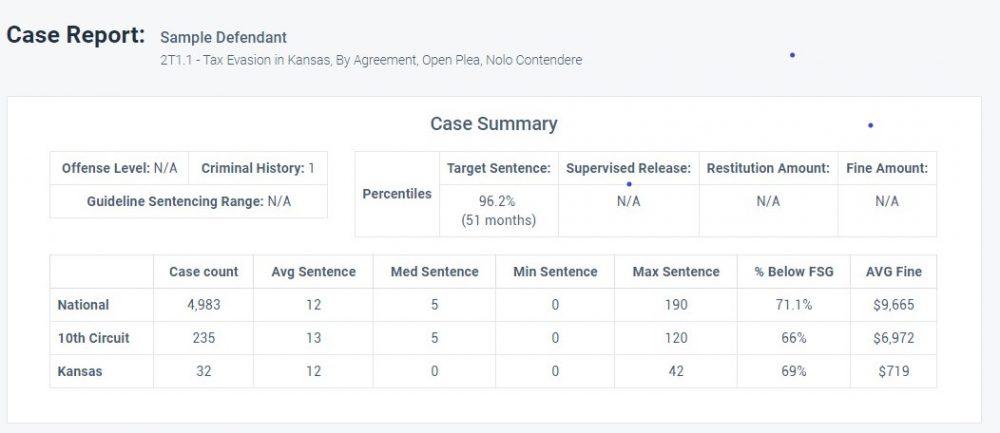 Kansas Tax Fraud Sentence